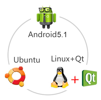 single board linux computer supporting Android5.1, Linux+qt, Ubuntu OS
