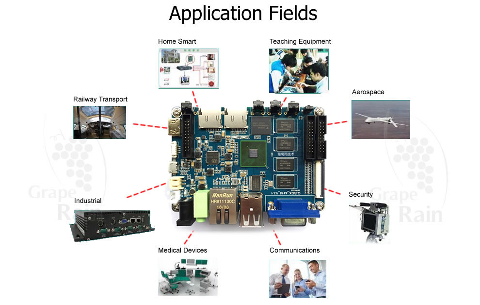 Embedded Hardware Design Application field
